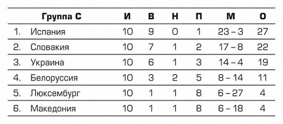 Участники Евро-2016. Сборная Украины