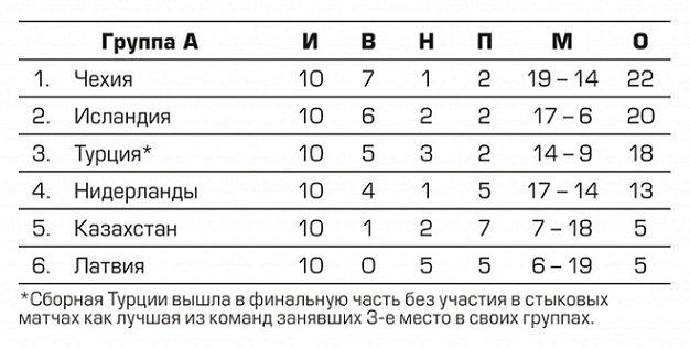 Участники Евро-2016. Сборная Чехии